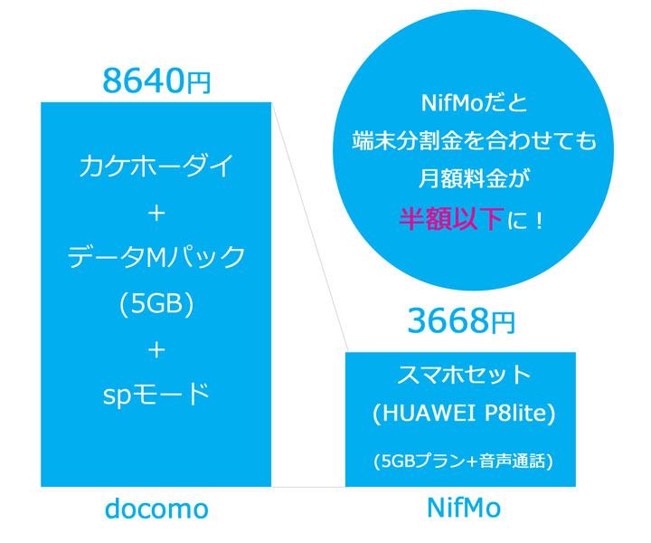 NifMo-P8lite