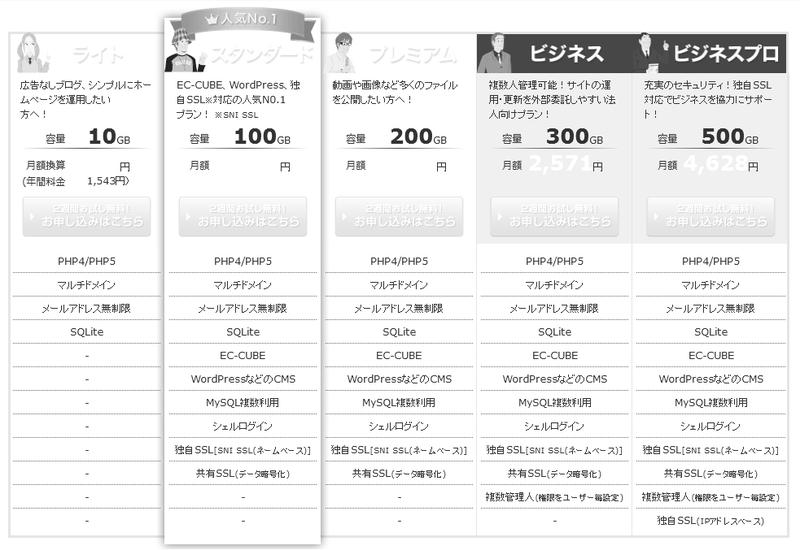 sakurainternet-heavy