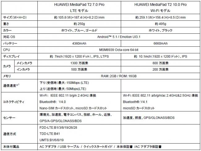 HUAWEI MediaPad T2 7.0-10.0-pro-spec