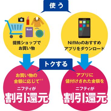 nifmo-value-program