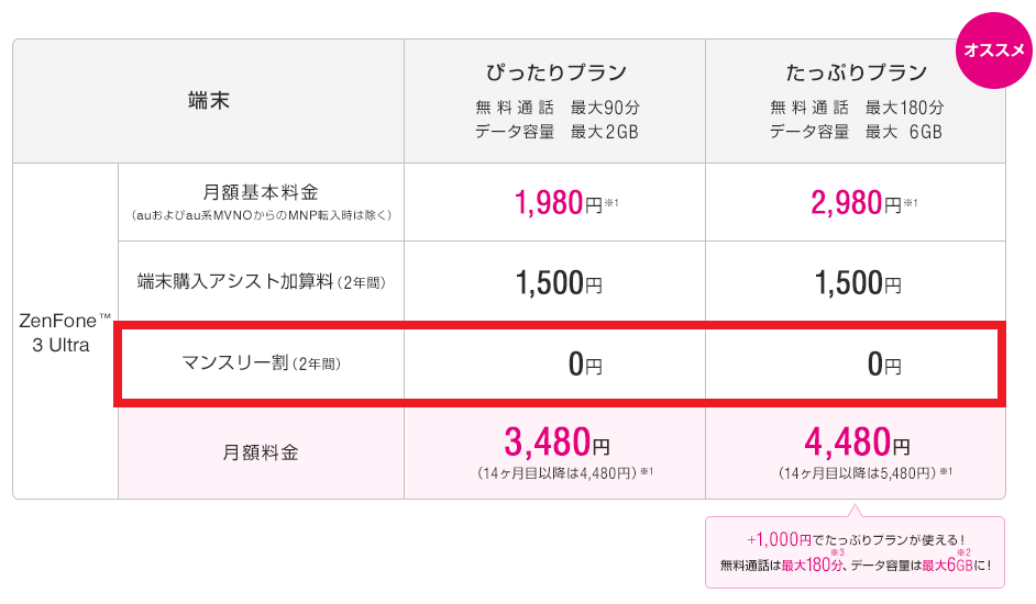 uqmobile-zenfone3-ultra-price