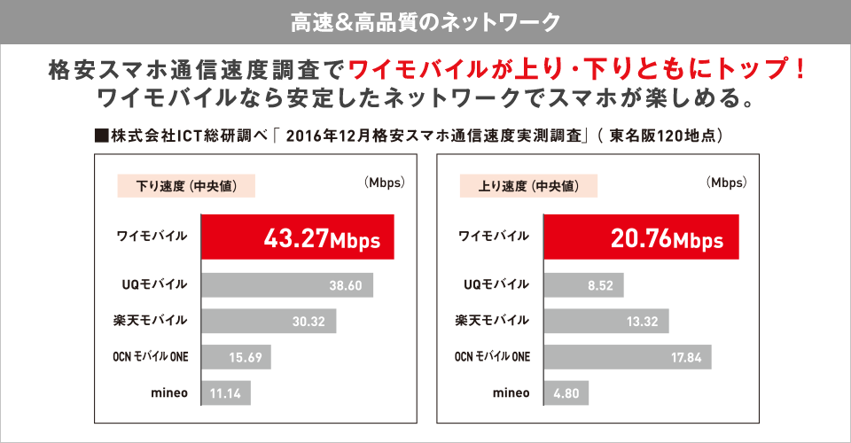 ymobile_speed