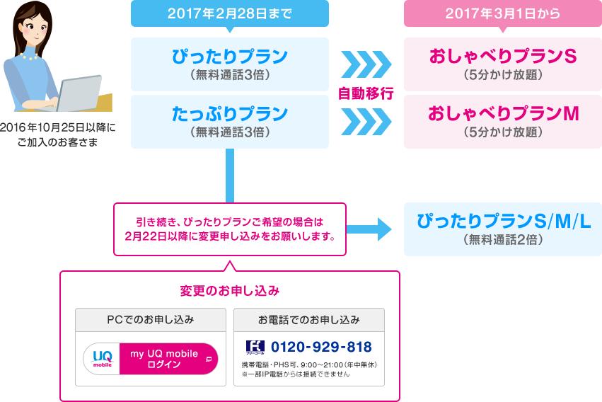 UQmobile-plan-change
