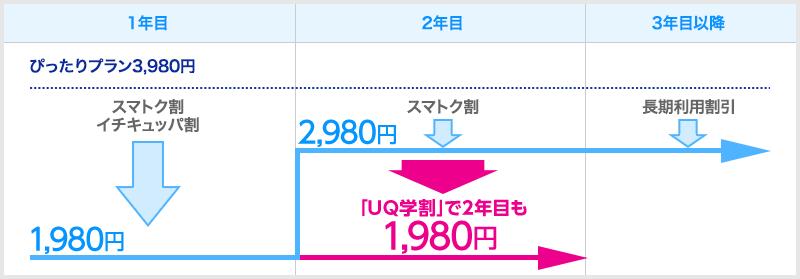UQgakuwari2