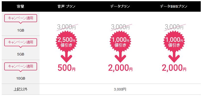 DTI-SIM-campaign-2500yenoff