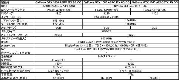 MSI-GTX1070-GTX1060-spec