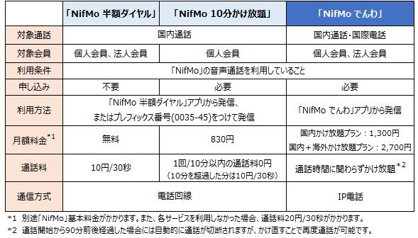 NifMo-kakehoudai