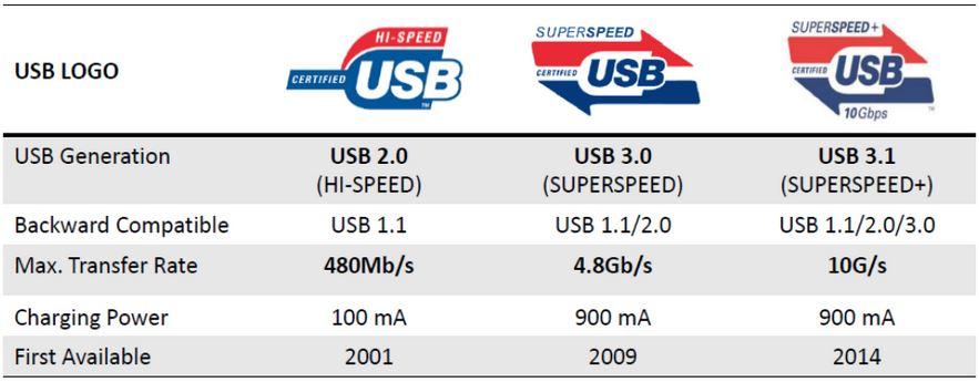 USB-3-1-chart