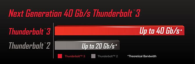 GIGABYTE-Thunderbolt3-2