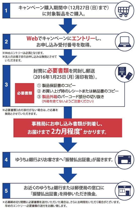 NEC-DDD-campaign-1