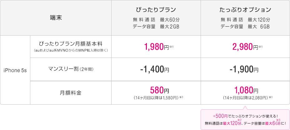 UQmobile-iPhone5s-price2