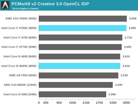 PCMark8 v2 Creative