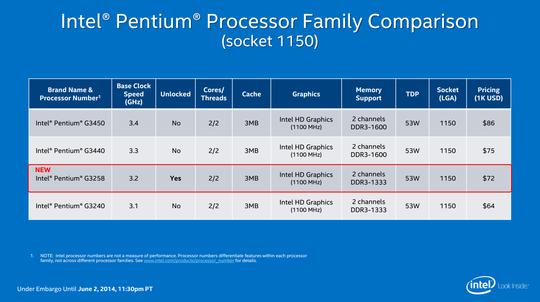 Pentium SKU